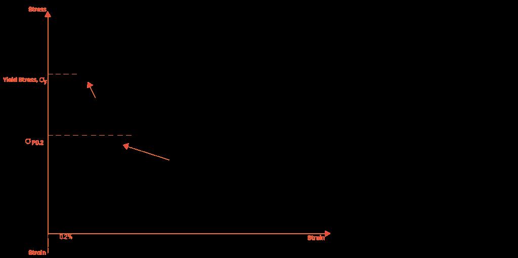 stress-strain-curve
