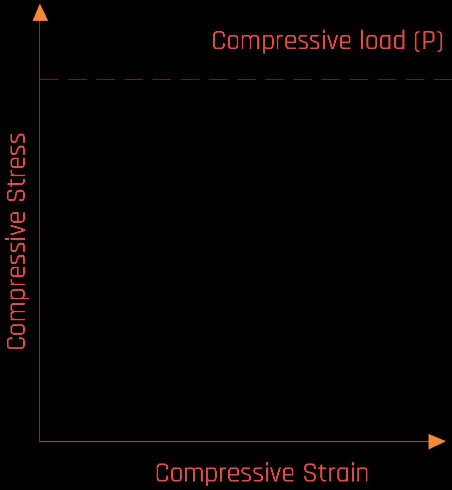 compressive-load