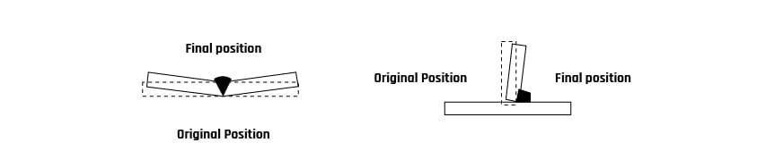 Fig. 4: Angular Distortion