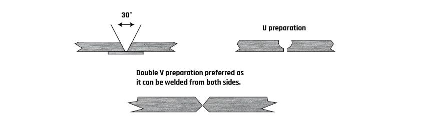 Fig. 8: Illustration of good joint design