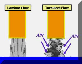 Turbulence causing atmospheric contamination