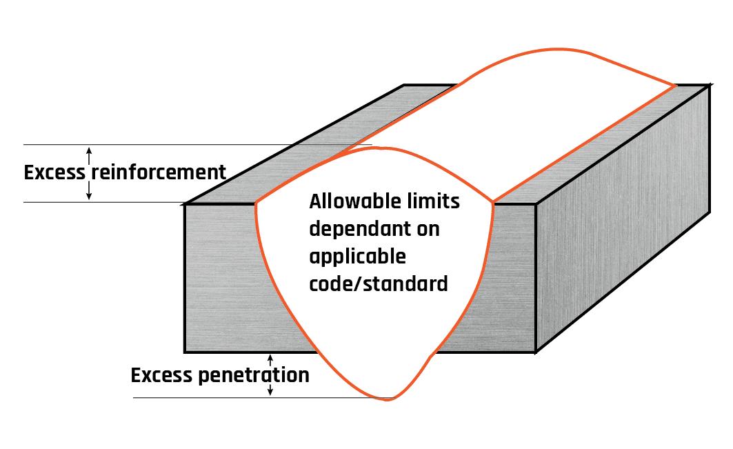 Excess reinforcement / penetration