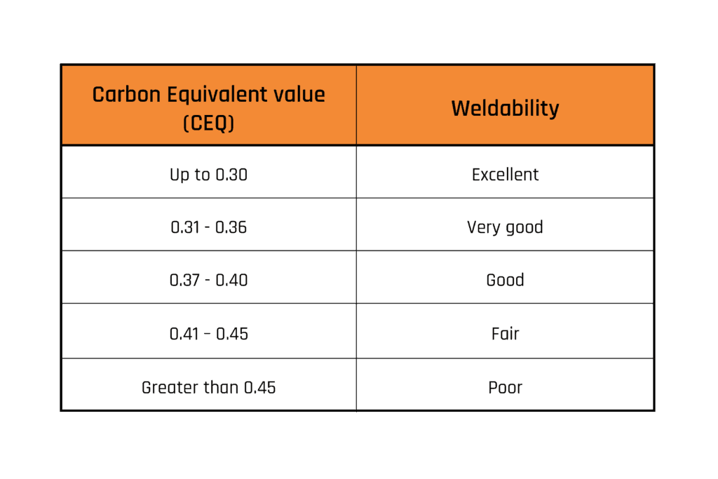Table of carbon equivalent value and it's weldability