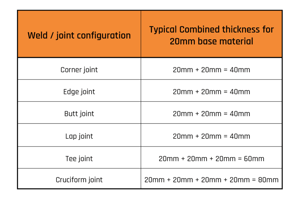 combined thickness of joints